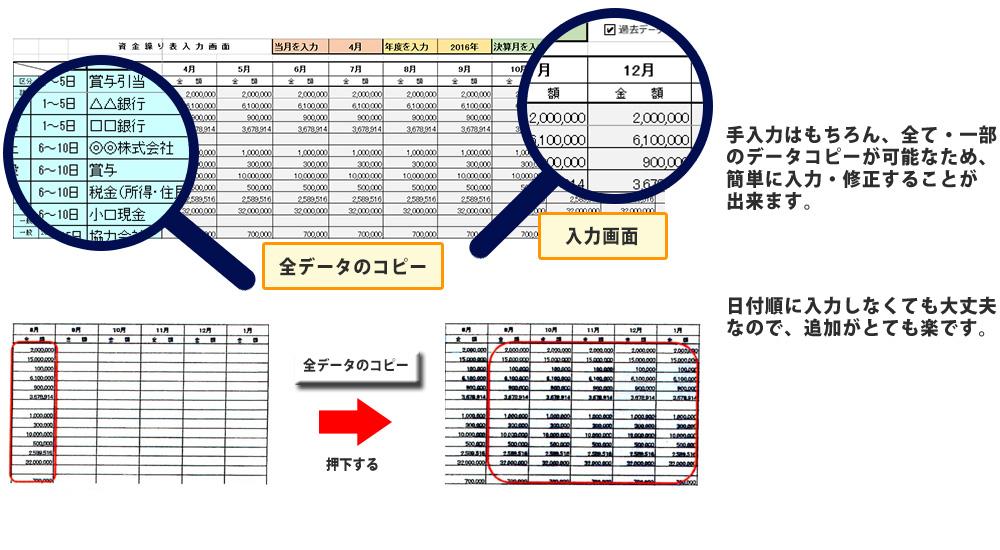 手入力はもちろん、全て・一部のデータコピーが可能なため、簡単に入力・修正することが出来ます。