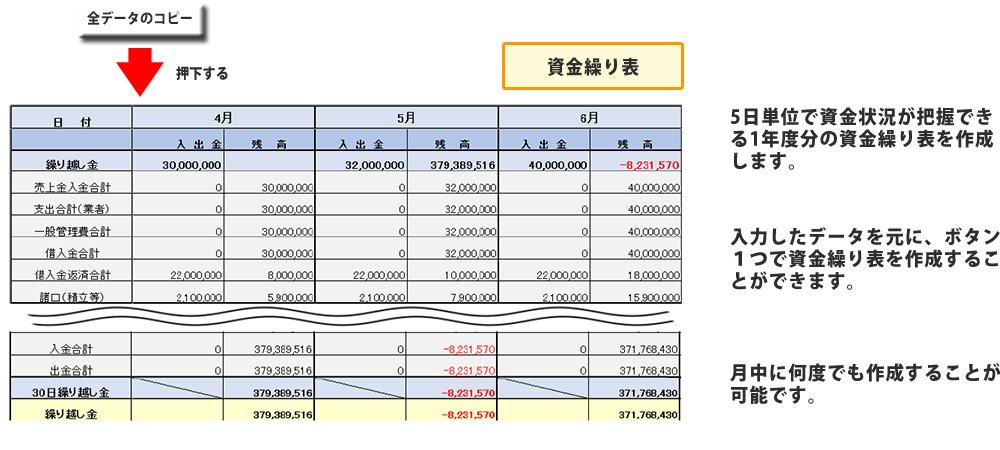5日単位で資金状況が把握できる1年度分の資金繰り表を作成します。